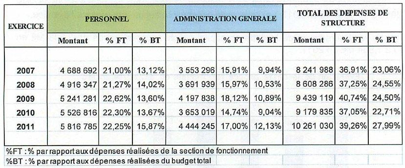DEPENSES-STRUCTURES dans Conseil territorial