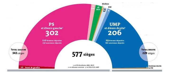 Législatives 2012 : les faits marquants d'une victoire sans appel ! dans Politique nationale assemblee2012